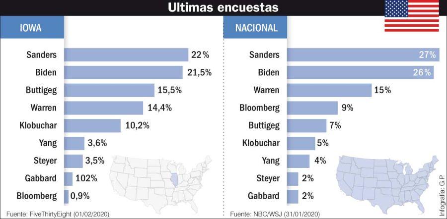 Las últimas encuestas en Estados Unidos.