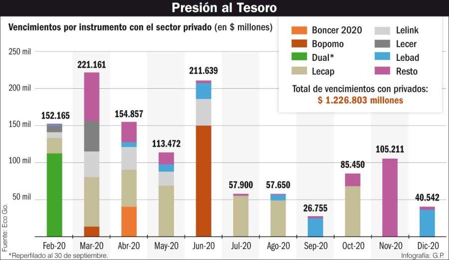 Presión al Tesoro Nacional.