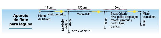 Línea de flote para pejerrey de laguna