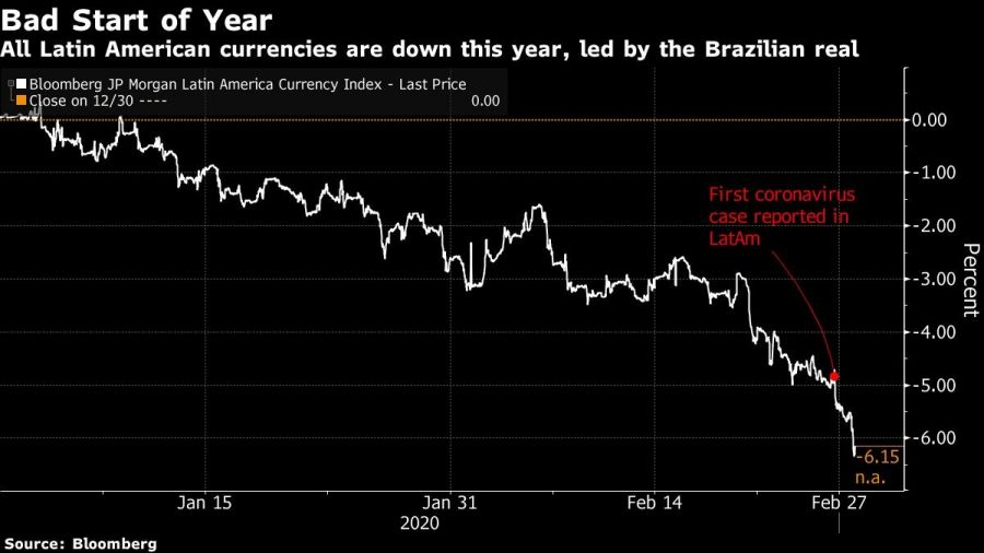 All Latin American currencies are down this year, led by the Brazilian real