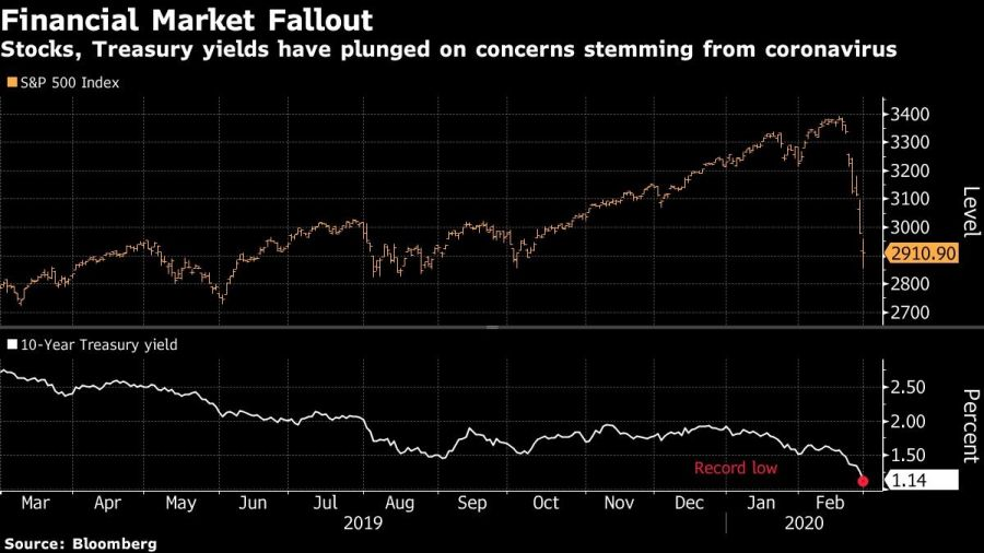 Stocks, Treasury yields have plunged on concerns stemming from coronavirus
