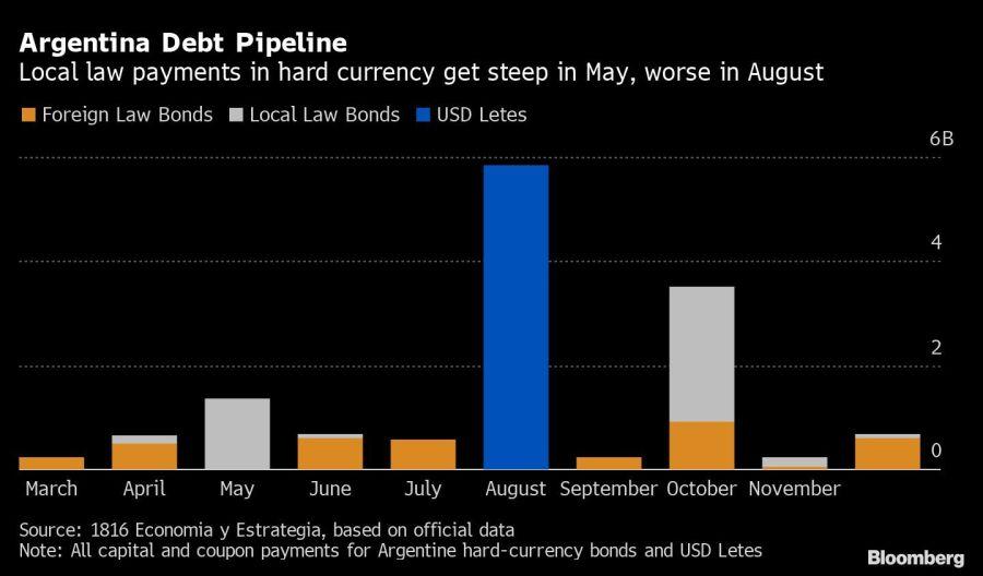 Argentina Debt Pipeline