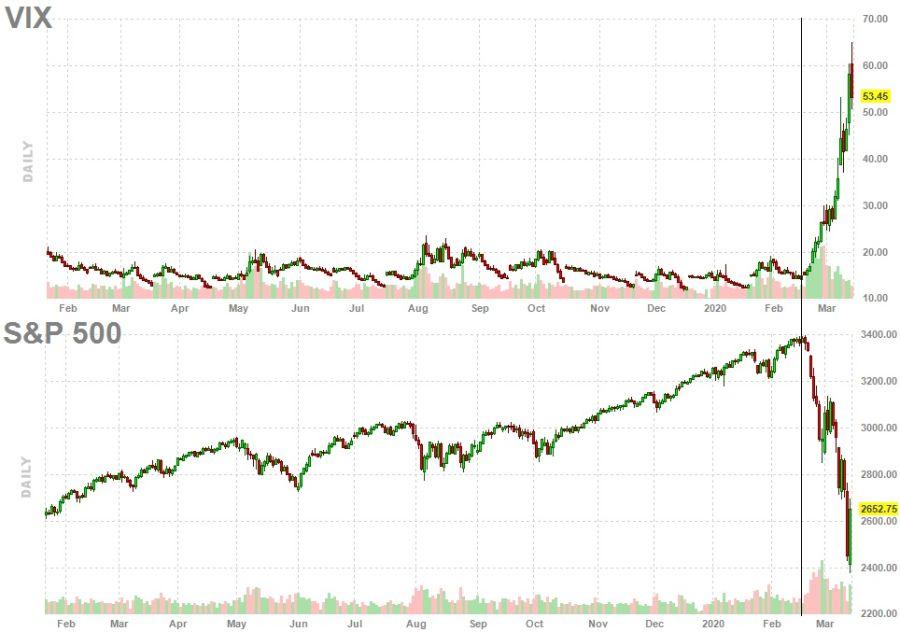Indice VIX e Indice S&P 500