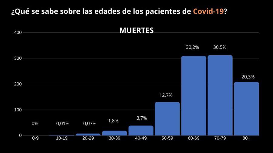 coronavirus edad