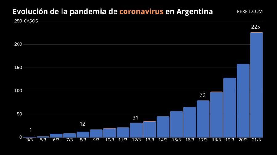 cronologia argentina virus 21032020