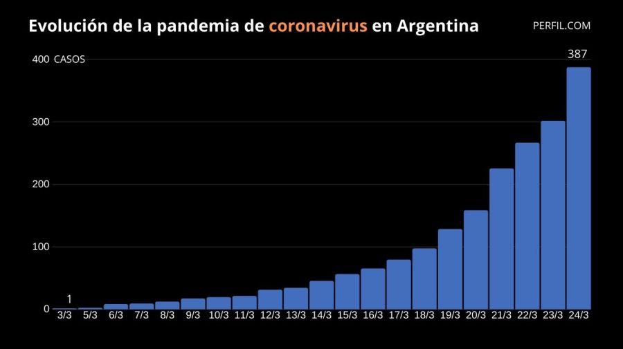 contagios argentina