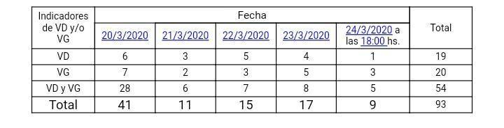 Denuncias Ministerio Público Fiscal marzo