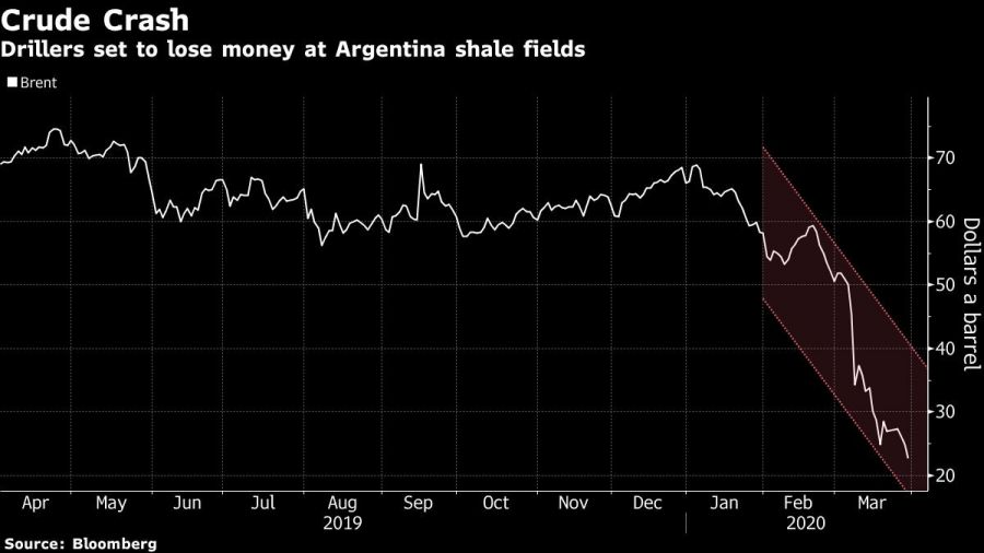 Drillers set to lose money at Argentina shale fields