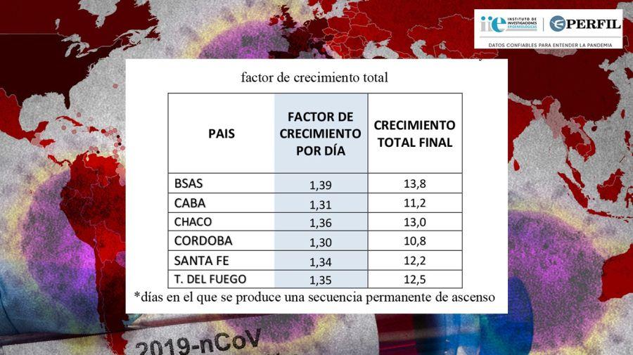 Velocidad de la transmisión en factor de crecimiento diario y factor de crecimiento total de las provincias del grupo A.