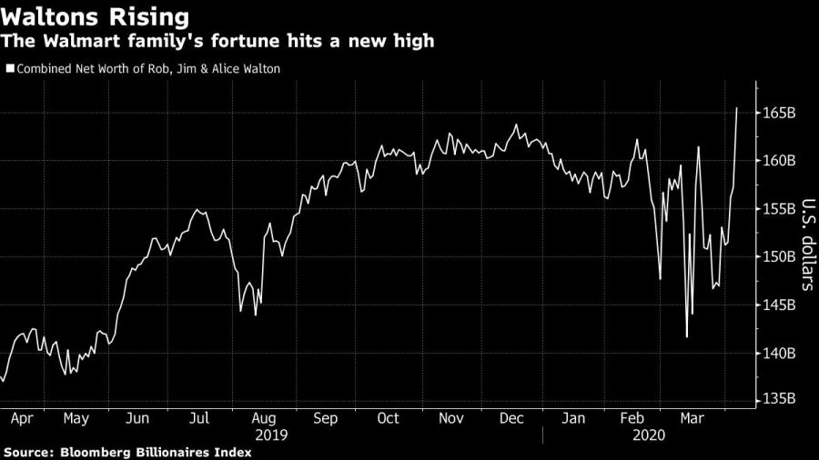 The Walmart family's fortune hits a new high