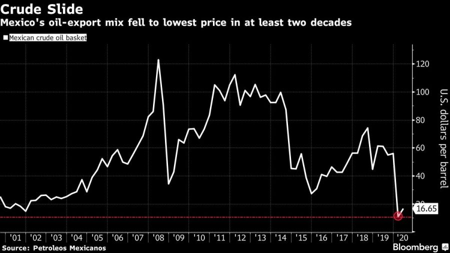Mexico's oil-export mix fell to lowest price in at least two decades