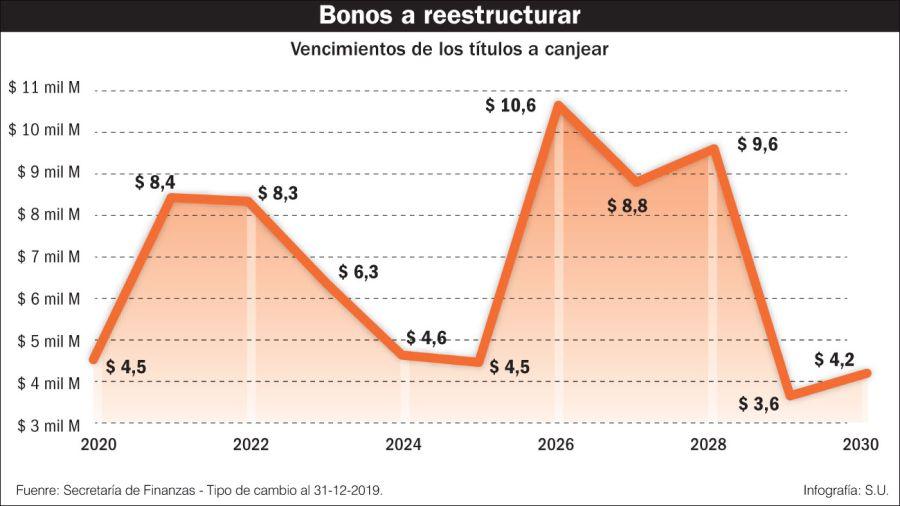 El gobierno ofrece 11 nuevos bonos con vencimiento hasta 2047