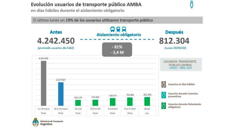 evolucion-transporte publico amba