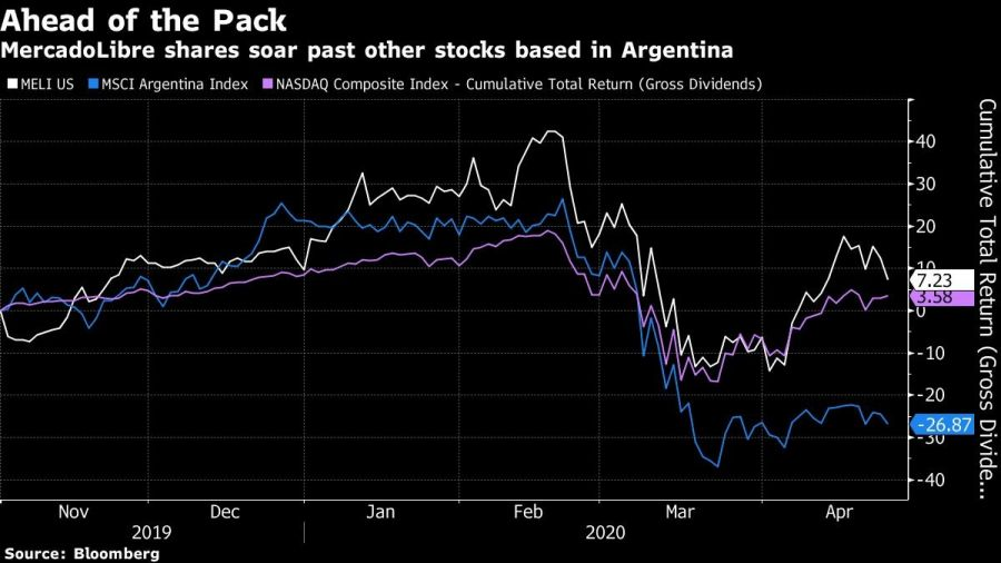 MercadoLibre shares soar past other stocks based in Argentina