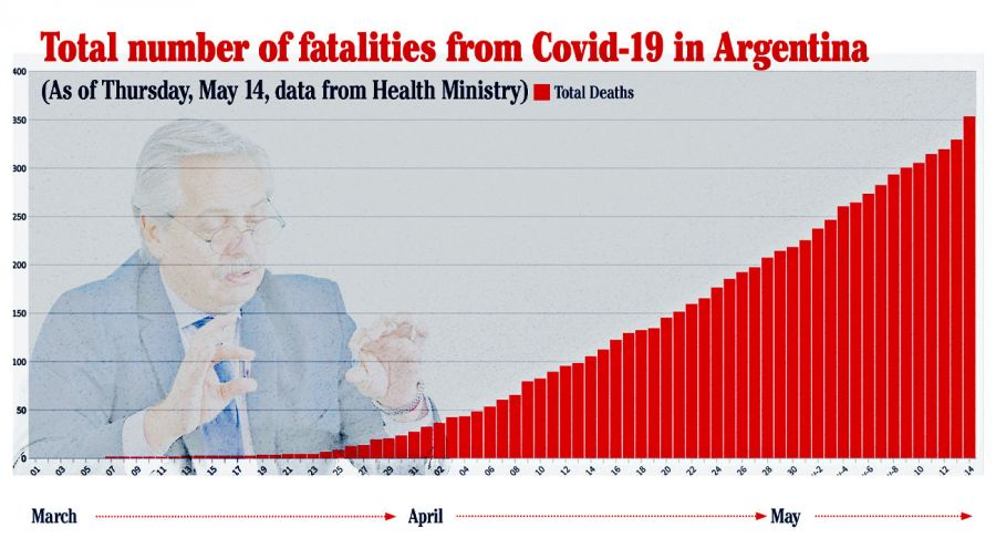 1605- fatalities from covid