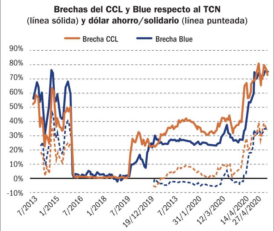 Brecha del CCL y Blue respecto al TCN