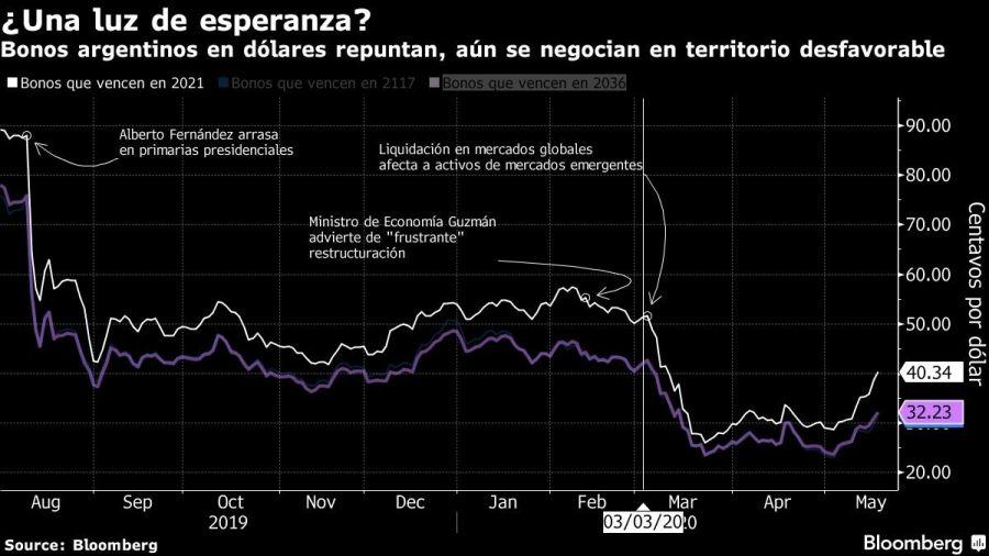 Bonos argentinos en dólares repuntan, aún se negocian en territorio desfavorable