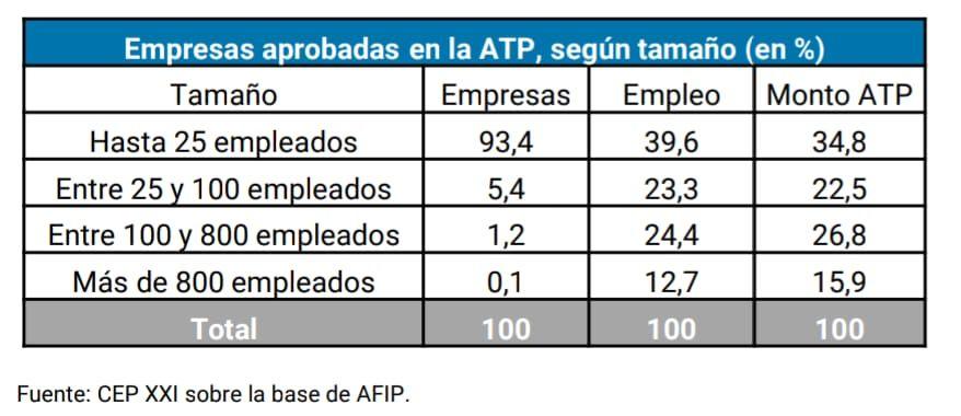 Empresas en el ATP para pago de salarios complementarios