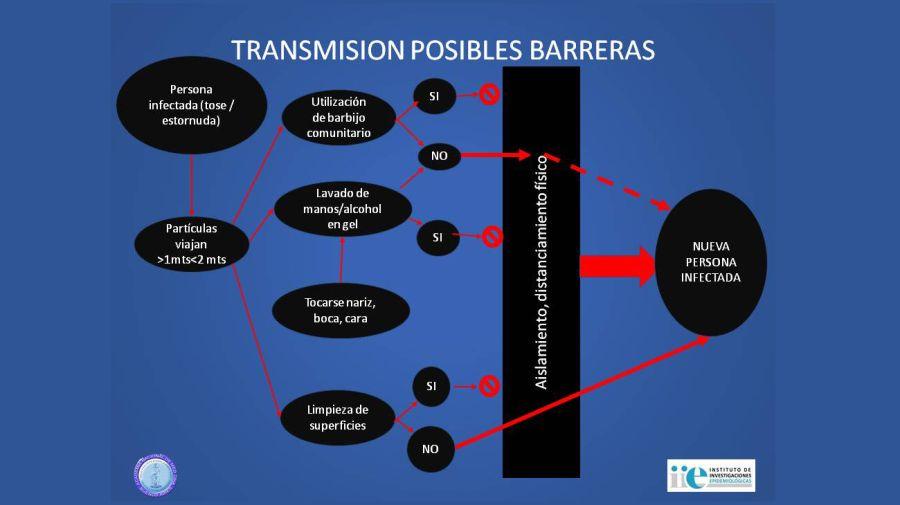 Transmisión posible barreras 20200522