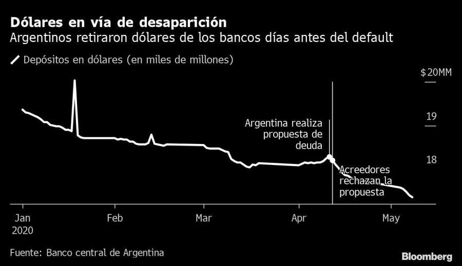 Dólares en vía de desaparición