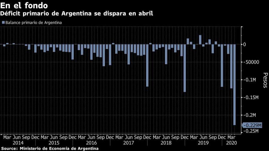 Déficit primario de Argentina se dispara en abril