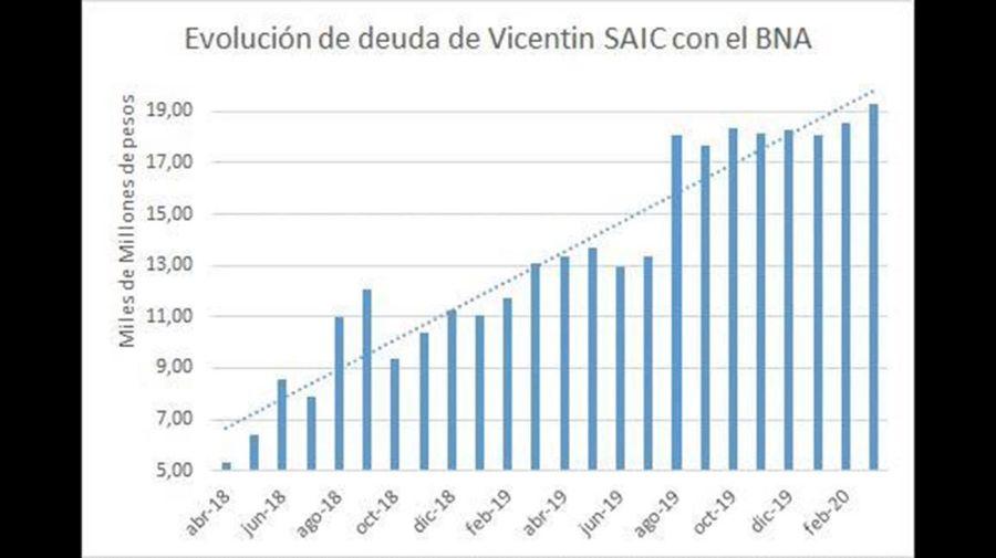 Vicentin graficos 20200611