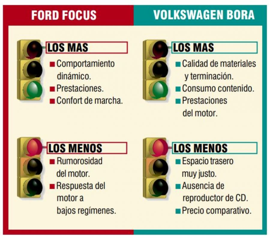 Ford Focus vs Volkswagen Bora