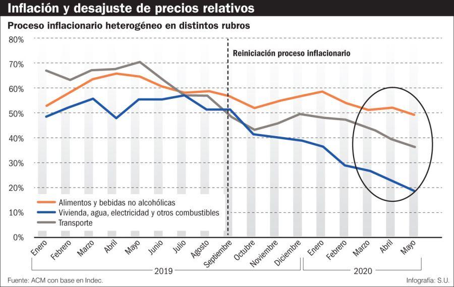 Inflación y desajuste de precios relativos.