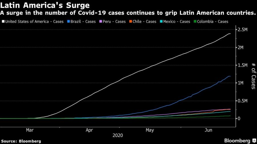 A surge in the number of Covid-19 cases continues to grip Latin American countries.