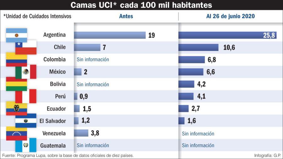 Cantidad de camas UCI cada 100 mil habitantes
