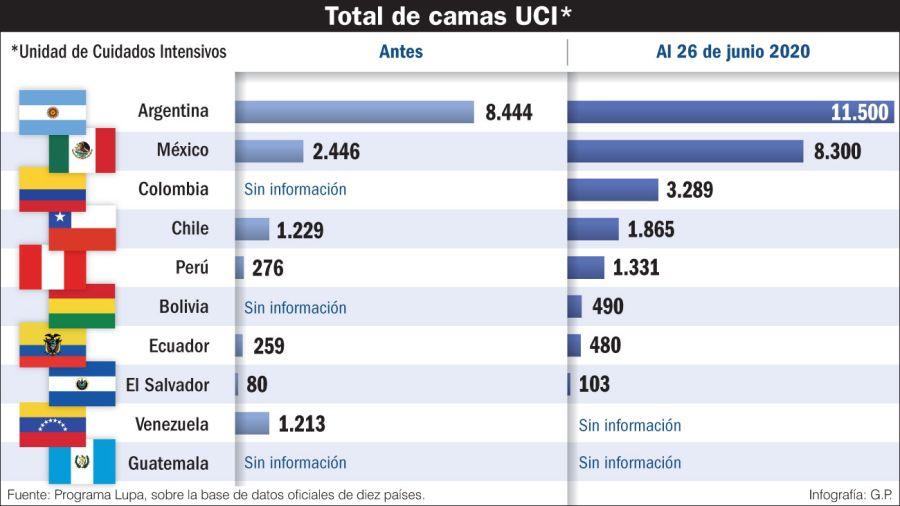 Total de camas UCI
