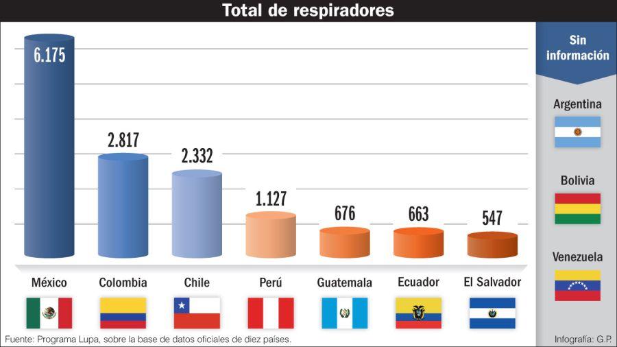 Total de respiradores por país.