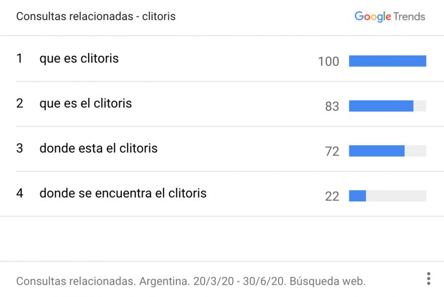Las búsquedas de pornografia en Argentina