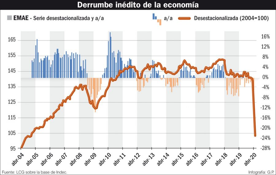 Derrumbe inédito de la economía