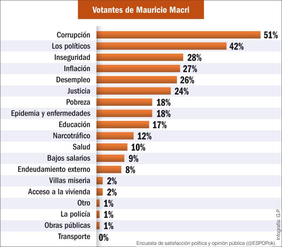 Principales problemas de acuerdo al voto (votantes de Mauricio Macri)