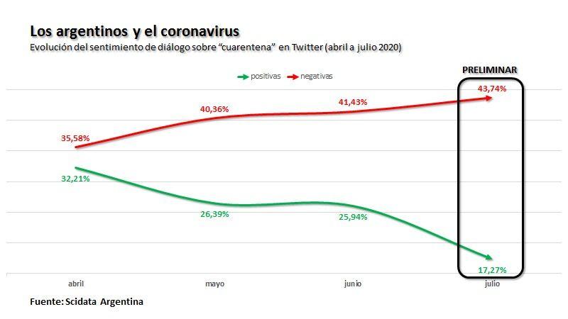 Grafico Corbalan
