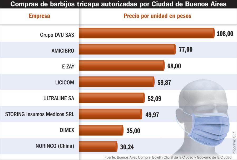 Compra de barbijos tricapa autorizadas por la Ciudad de Buenos Aires.