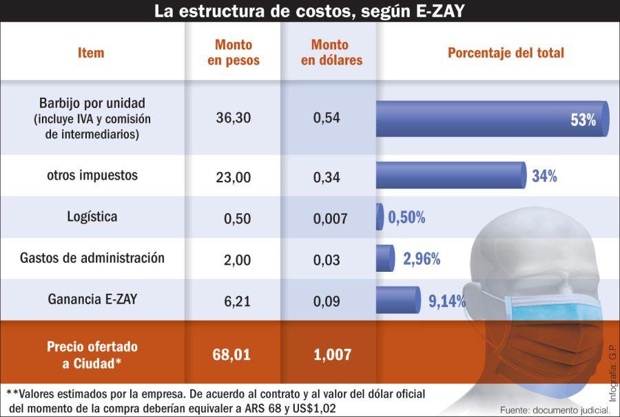 La estructura de costos según E-Zay.