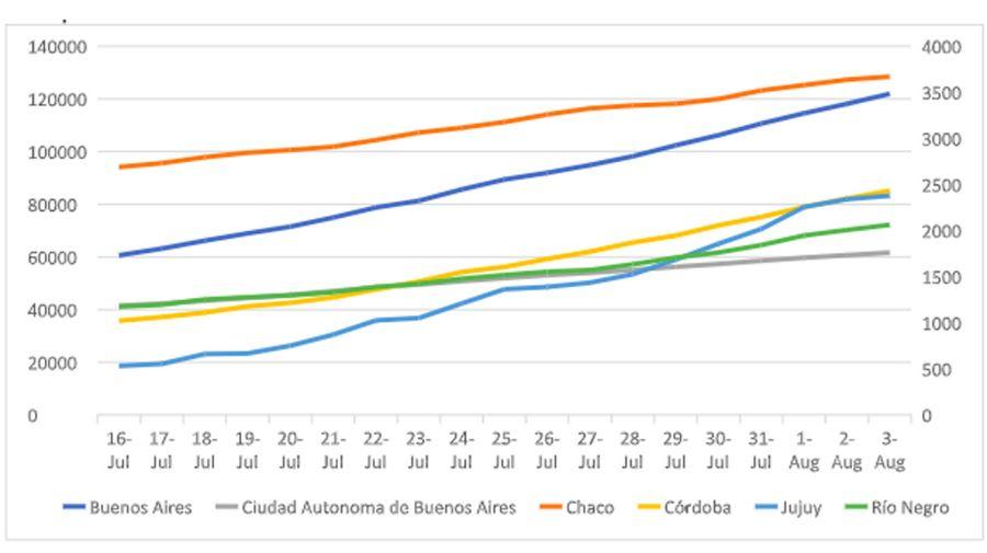 La evolución de los casos de coronavirus julio agosto 20200804