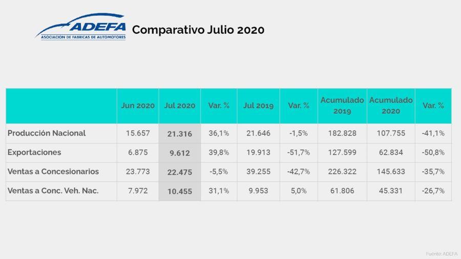 La producción automotriz local volvió a caer: 1,5 por ciento en julio