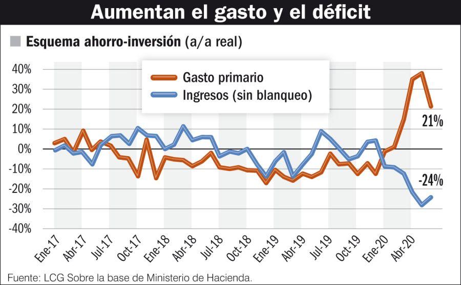 Aumentan el gasto y el déficit