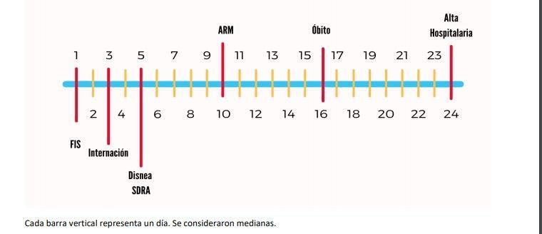 Gráfico línea de tiempo