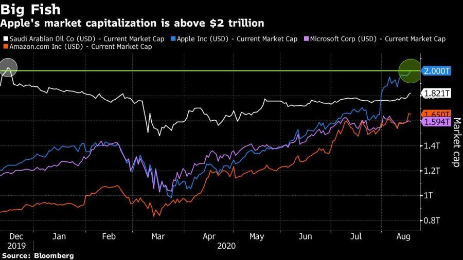 Apple's market capitalization is above $2 trillion