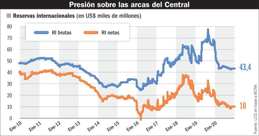 Presión sobre las arcas del Banco Central.