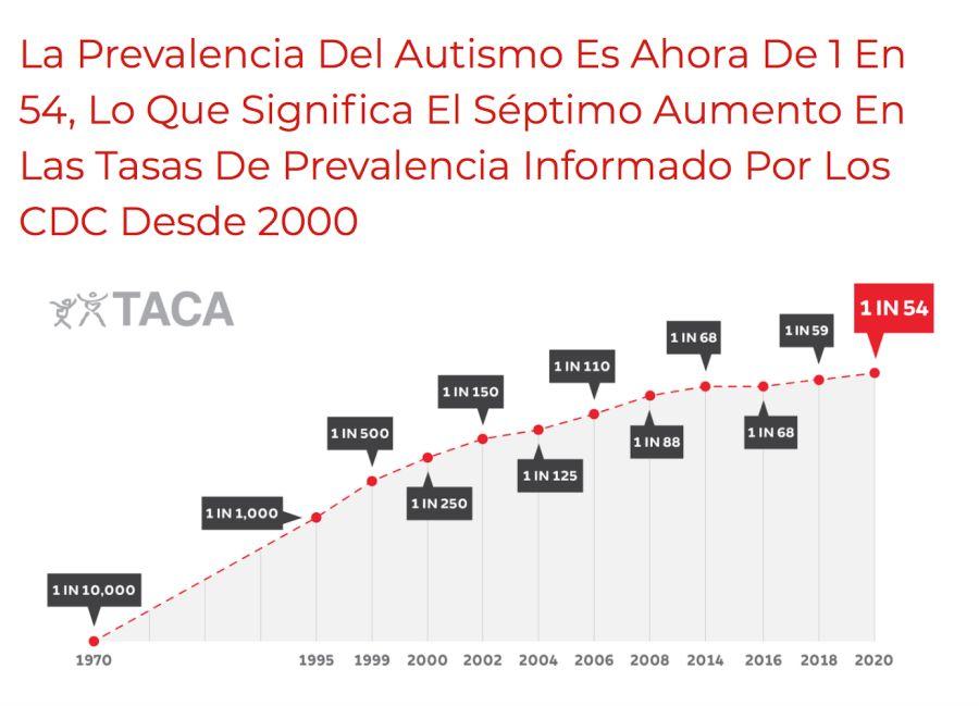 Estadísticas de prevalencia de TEA en Estados Unidos. Fuente TACA (Comunidad del Autismo en Acción)
