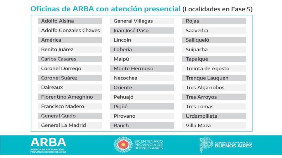 Atención en ARBA 20200902