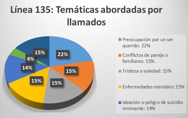 Linea 135 Grafico