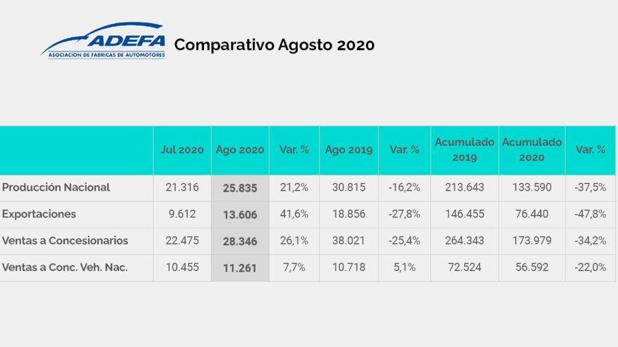 La producción automotriz nacional cayó 16,2 por ciento en agosto