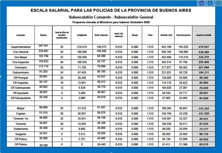 Escala salarial propuesta por la Policía bonaerense.
