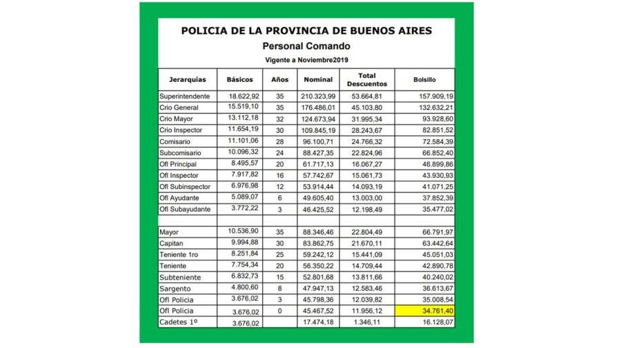 Policia Bonaerense. 20200908